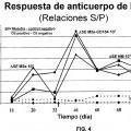 Ilustración 4 de Composiciones y métodos para potenciar respuestas inmunitarias.
