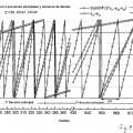Ilustración 4 de Dispositivo de medición para el registro del ángulo de giro absoluto de un objeto de medición rotatorio.